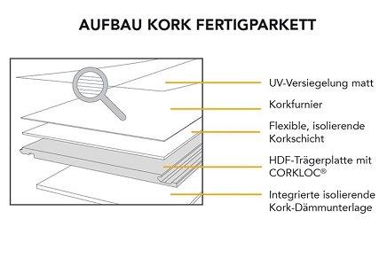 wunderwerk kork fertigparkett lignum holzfachmarkt m nster. Black Bedroom Furniture Sets. Home Design Ideas